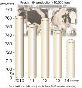 生乳生産量