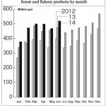 農林水産物の月別輸出額推移