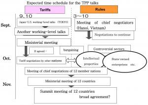想定TPPスケジュール